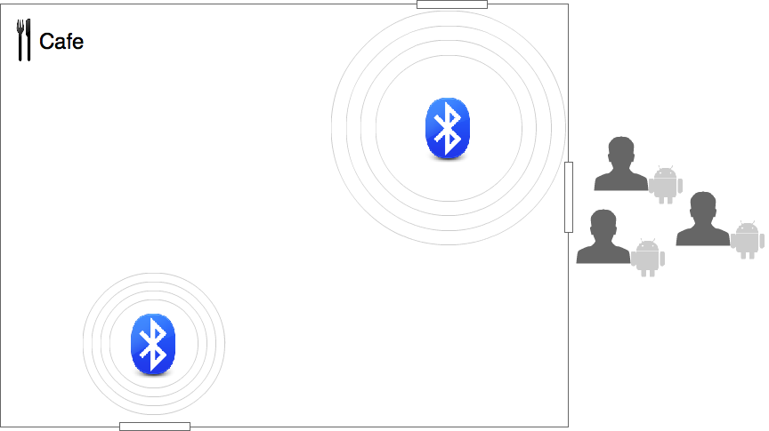 Multiple users can enter the iBeacon field at the same time.